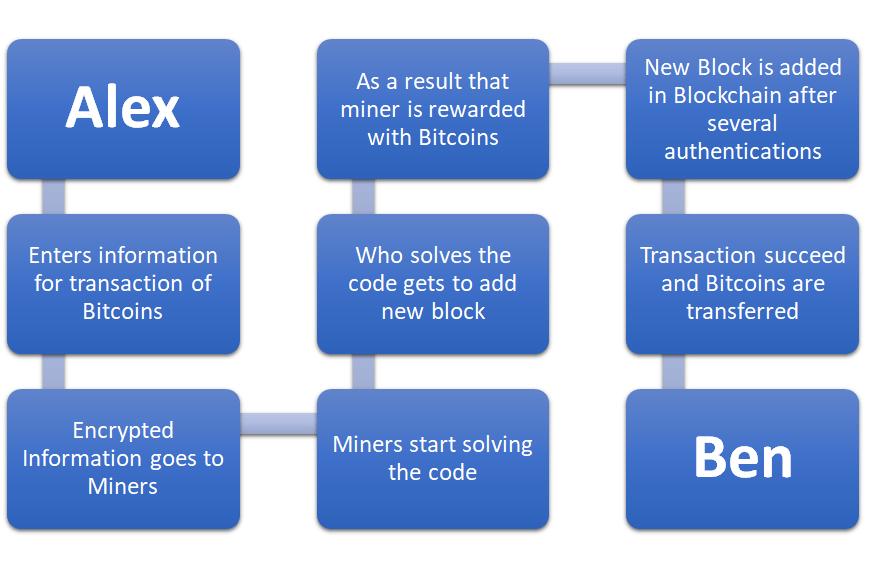 Process of Bitcoin Mining
