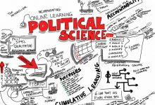 Photo of Basic Concepts of Political Science (Fundamentals of PS Degree)